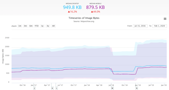 HTTP Archive has charted out how much data images consume on websites. On average, 949.8 KB of a desktop website are images while 879.5 KB of a mobile site are images.