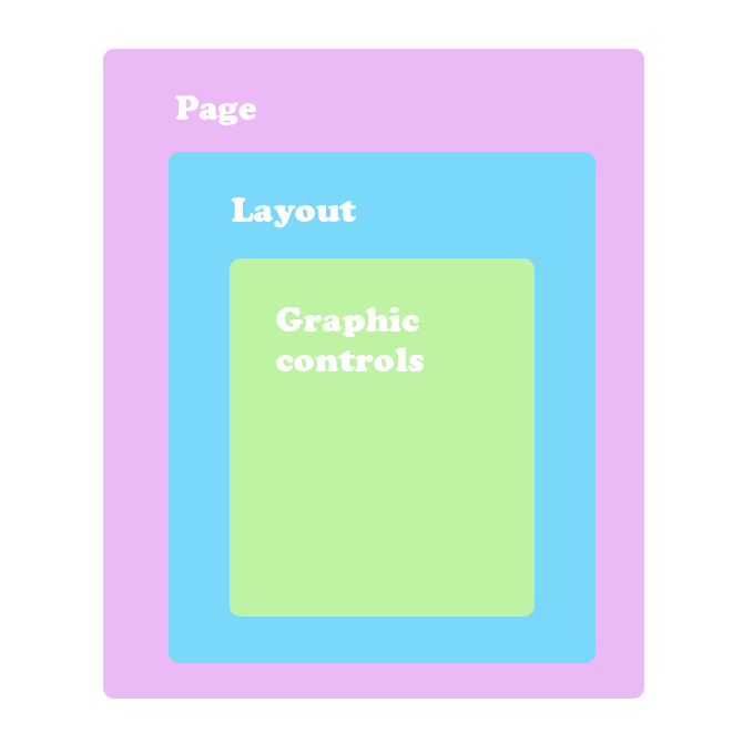 From broader to more narrow: Page, layout, graphic controls