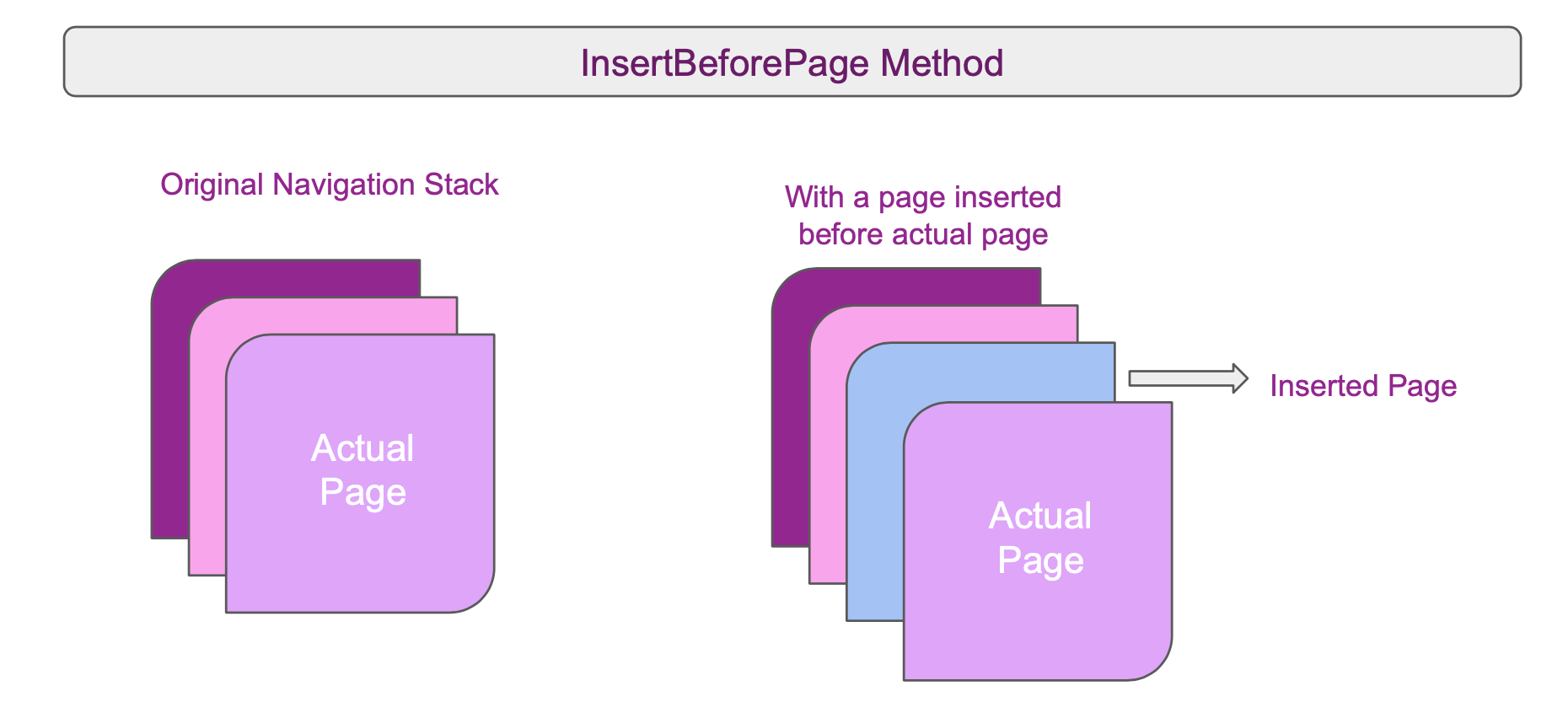"""Original navigation"" stack shows three pages, with Actual Page on the top. ""With a page inserted before actual page"" shows the same stack with an added page behind Actual Page labeled ""Inserted page""."