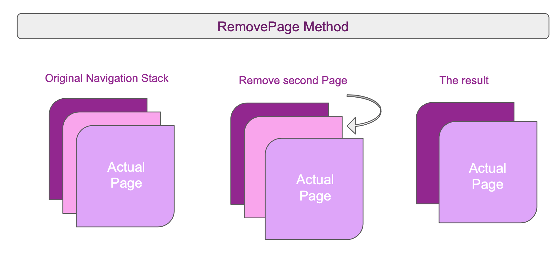 """Original navigation stack"" shows three pages, with Actual Page on top. An arrow says ""Remove second page"", and ""The Result"" shows a stack of two pages with Actual Page still on top but the page behind it is gone."