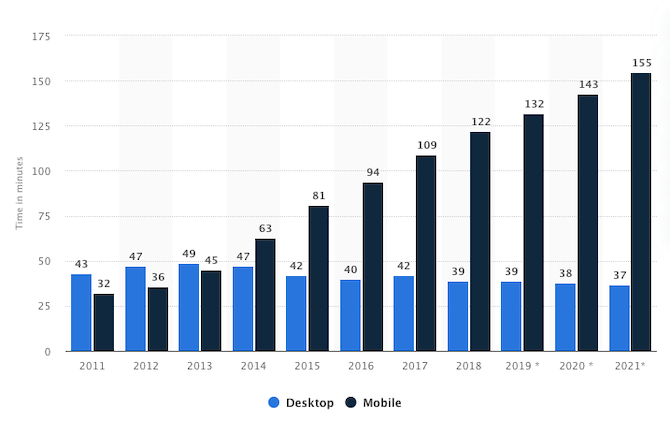 Statista data reflects the growing time spent on the Internet using desktop and mobile devices. While the time on desktop is shrinking, mobile time has exponentially risen from 32 minutes a day to 155 minutes a day on average.