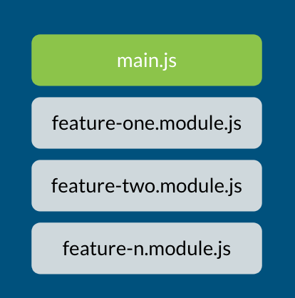 Under a green rectangle called main.js are three separate gray boxes labeled feature-one.module.js, feature-two.module.js and feature-n.module.js
