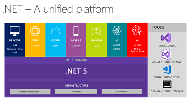 Dotnet5 Unified Platform