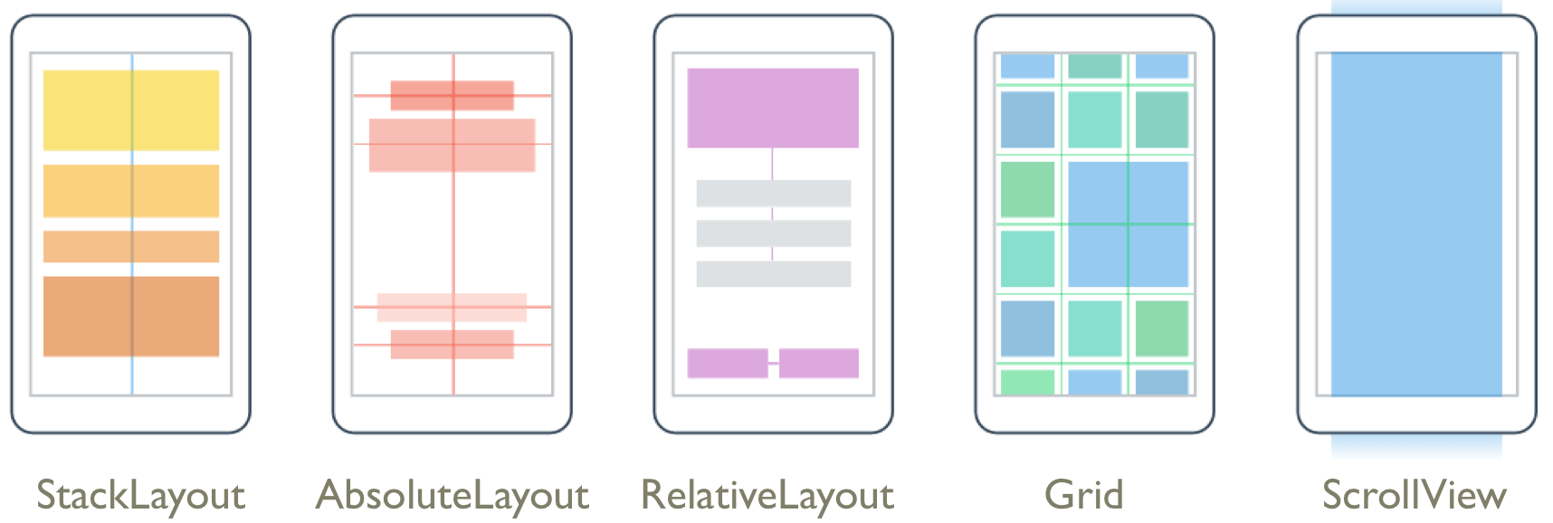 Layout types include stack layout, absolute layout, relative layout, grid, and scrollview