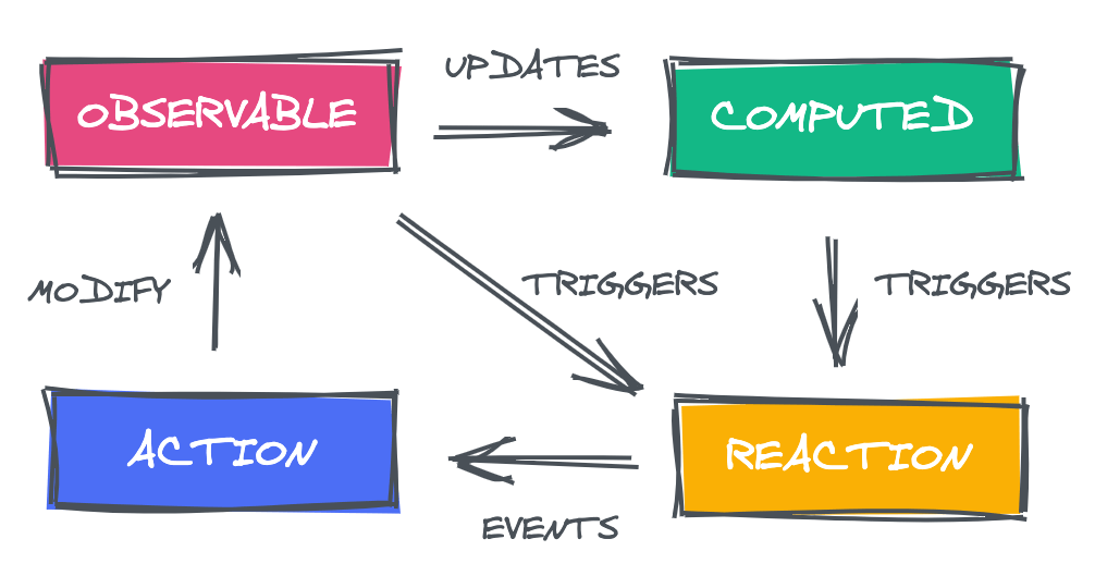 "Four boxes: Observable, Computed, Reaction, Action. Observable has two sets of arrows: ""Updates"" to Computed, and ""Triggers"" to Reaction. Computed has an arrow ""Triggers"" to Reaction. Reaction has an arrow ""Events"" to Action. Action has an arrow ""Modify"" to Observable."