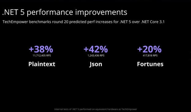 .NET 5 Performance Improvements