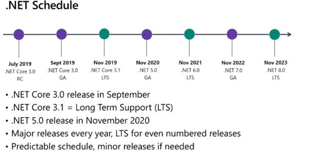 .NET 5 Schedule
