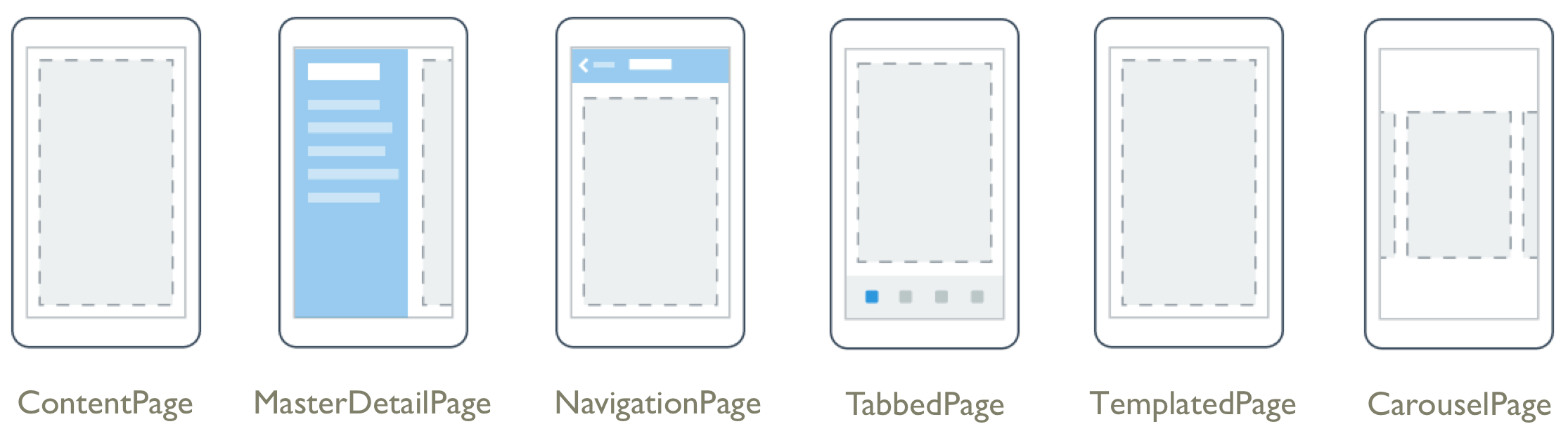 Page types include content, master detail, navigation, tabbed, templated, and carousel