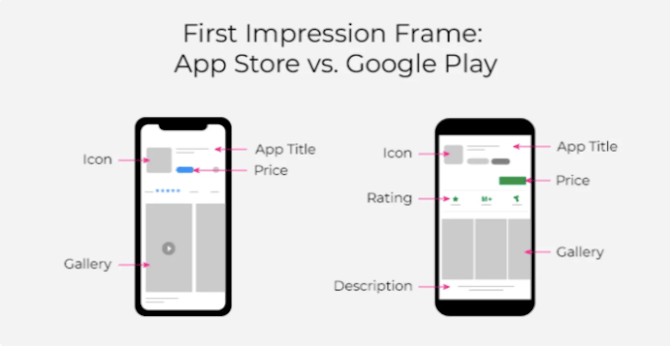A storemaven report on app store listings and performance reveals that 60% of people never look past the first impression frame. This includes the app icon, title, price, gallery, and sometimes the rating and description.