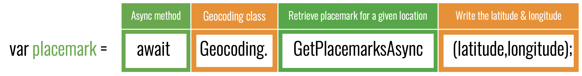 Step 1: Add Await as Async method -> Step 2: Add the Geocoding class-> Step 3: Add the GetPlacemarksAsync() method that retrieve placemark for a given location -> Step 4: Inside it, add the latitude and longitude that you want