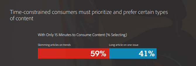 59% of time-constrained users will skim articles