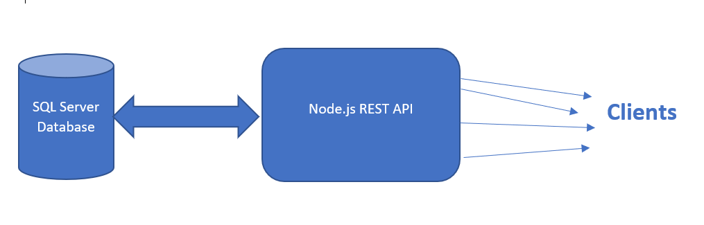 SQL Server Database has a two-directional arrow pointing back and forth to the Node.js REST API. The API has several small arrows pointing to Clients.