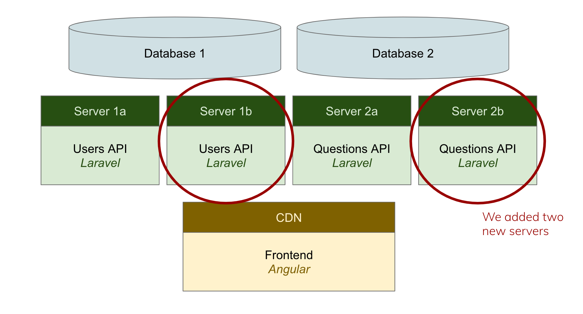 """Under Database 1, there are two servers, Server 1a and Server 1b; both say, """"Users API: Laravel"""". Under Database 2, there are again two servers, Server 2a and Server 2b; both say, """"Questions API: Laravel"""". Below the servers, there is a CDN box that says """"Frontend: Angular"""". Servers 1b and 2b are circled with a note explaining, """"We added two new servers."""""""