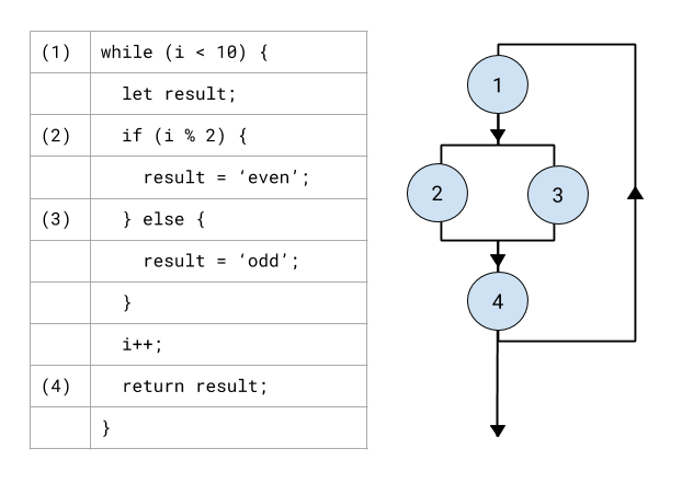 Image demonstrating cyclomatic complexity in a simple JavaScript program