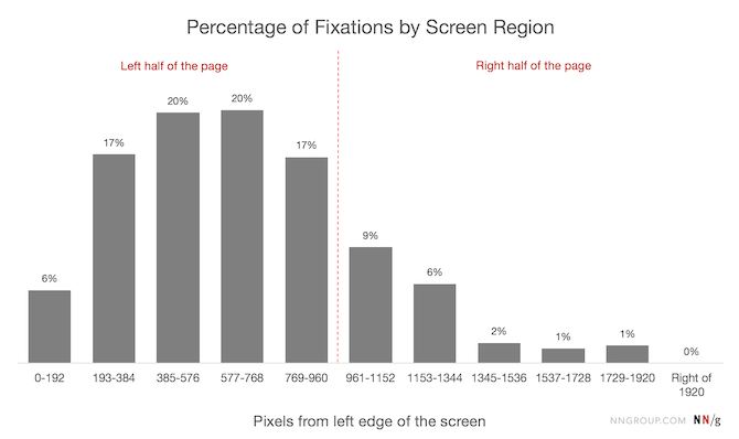 The Nielsen Norman Group reveals data from its study on the percentage of fixations by screen region. It found the following distribution among the regions: 6% for 0-192, 17% for 193-384, 20% for 385-576, 20% for 577-768, 17% for 769-960, 9% for 961-1152, 6% for 1153-1344, 2% for 1345-1536, 1% for 1537-1728, 1% for 1729-1920, 0% for right of 1920.