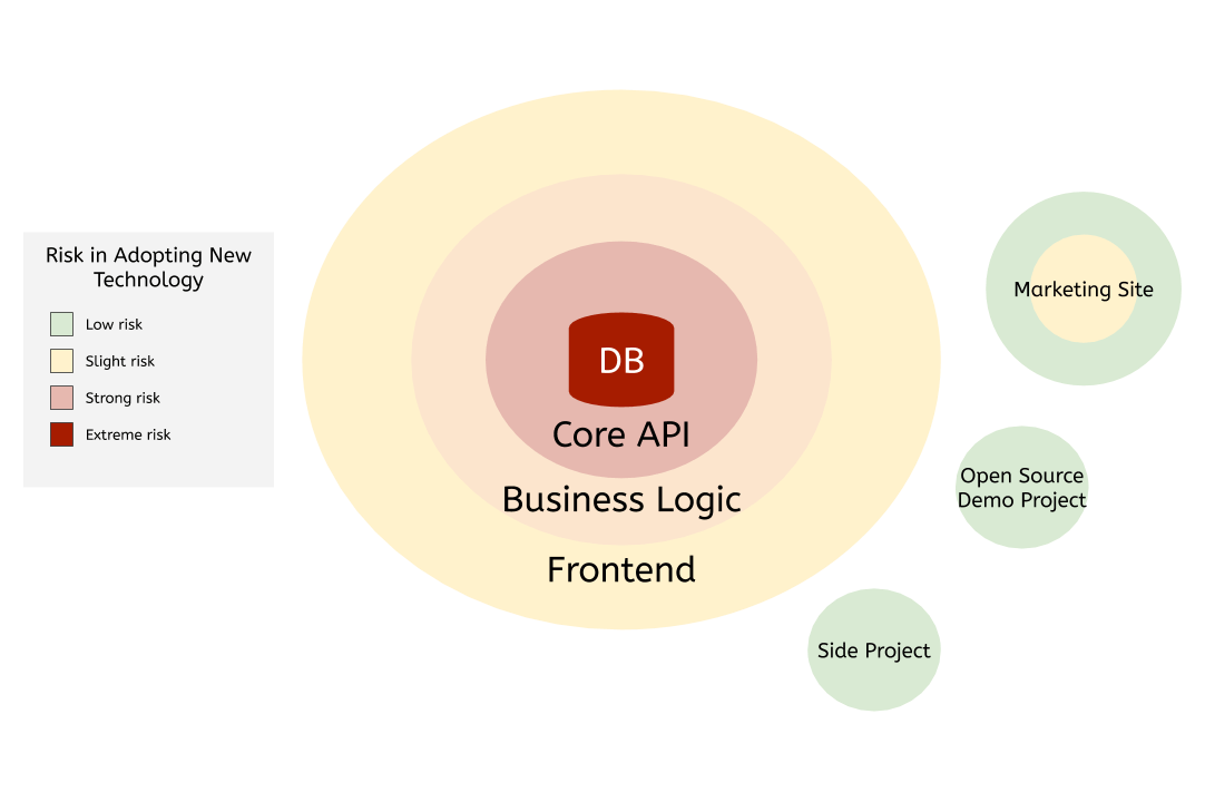 Risks are low for side projects and open-source demo projects, and low to slight for marketing sites. An application has rings with slight to extreme risk in this order: frontend, business logic, core API, DB.