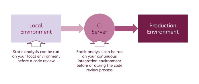 The place of static analysis in the deployment pipeline