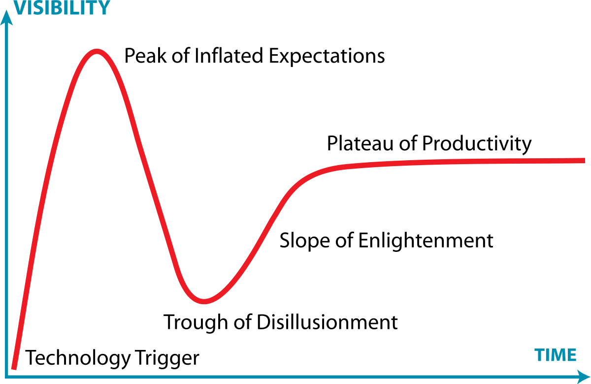 """Visibility is the Y access, and Time is the X access of a line graph. """"Technology trigger"""" is at the low part of both. The line rises to its highest point of visibility a short time later, marked as """"Peak of Inflated Expectations."""" It then sinks to """"Trough of disillusionment"""", rising again through """"slope of enlightenment,"""" and the """"plateau of productivity"""", which is at a mid-level of visibility and carries the line off the end of the chart in its plateau."""