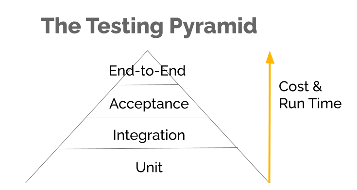 The Testing Pyramid Cost and Time, top to bottom: Unit, Integration, Acceptance, End-to-end
