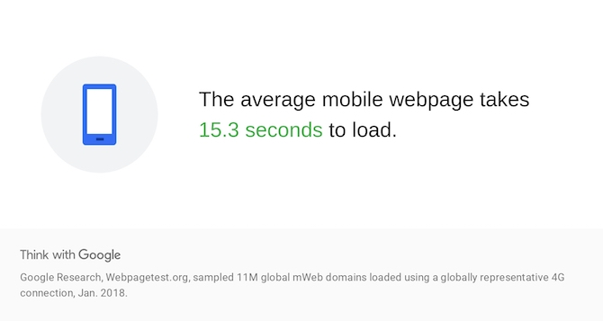 Google Research finds that the average mobile webpage takes 15.3 seconds to fully load.