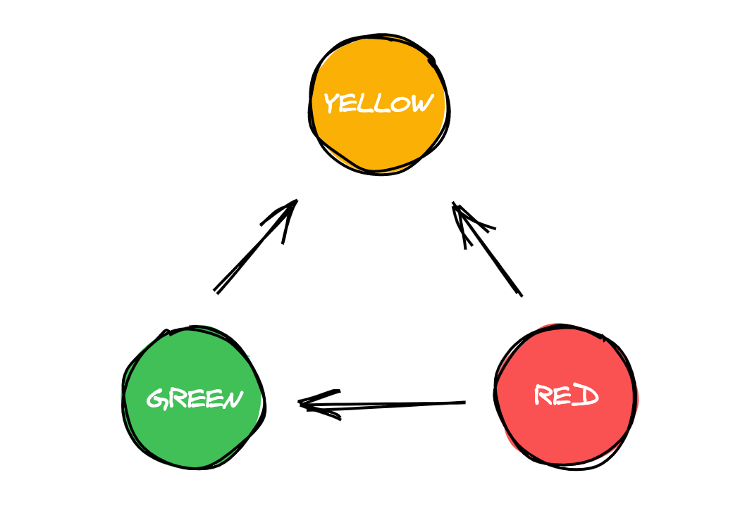 Traffic flow of states: green points to yellow, which points to red, which points to green.