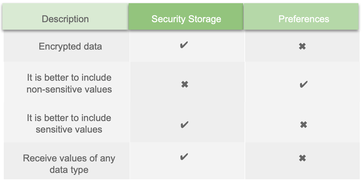 Description = Encrypted data  is supported in Security Storage but not in Preferences; Preferences are better to include non-sensitive values; Security Storage are better to include sensitive values; Security Storage receives value of any data type