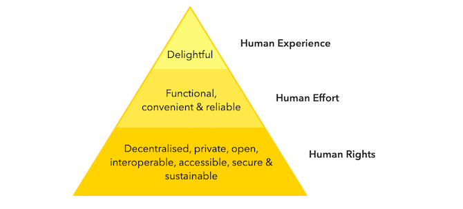Ind.ie breaks down the ethical design manifesto into three pieces of the triangle: delightful human experience, functional, convenient, and reliable human effort, decentralised, private, open, interoperable, accessible, secure & sustainable human rights.