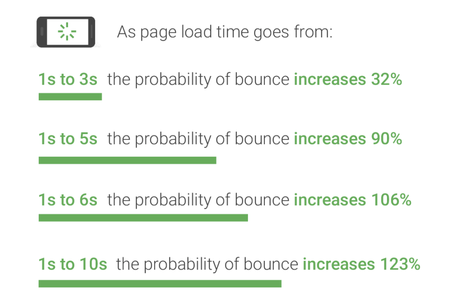 As page load time goes from: 1s to 3s the probability of bounce increases 32%; 1s to 5s the probability of bounce increases 90%; 1s to 6s the probability of bounce increases 106%; 1s to 10s the probability of bounce increases 123%.