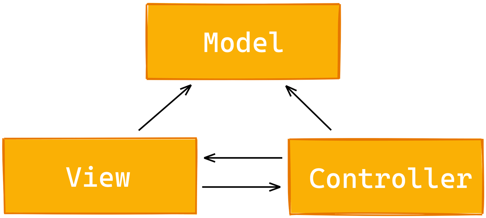 View points to Model and to Controller. Controller points to View and Model.