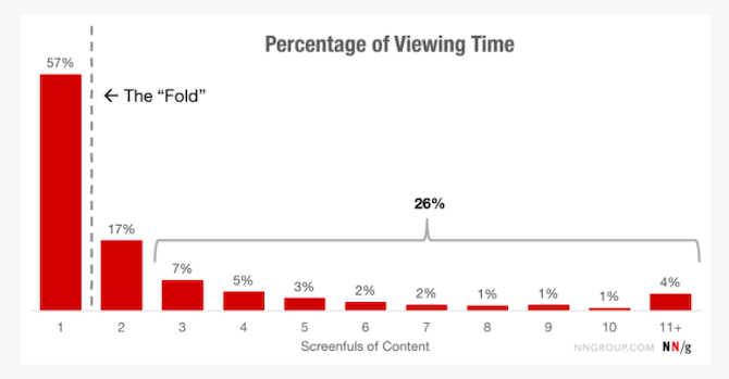 A 2018 NNG study found that 57% of all time spent viewing web pages was focused on content above the fold. The second screenful received 17%, while the rest of the page received less and less views, with only a few percentage points apiece.