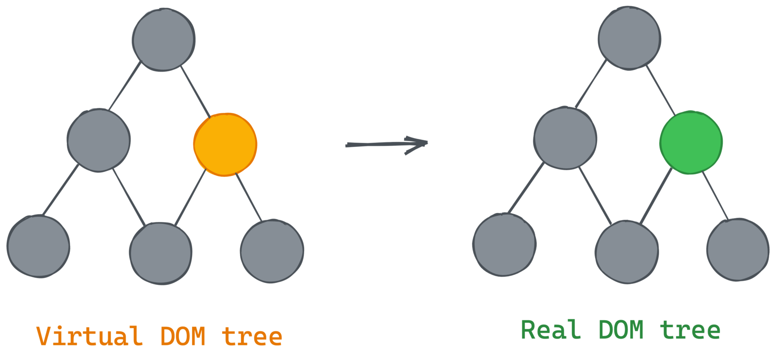 Virtual DOM tree mimics the same tree structure as the real DOM tree, even highlighting the same node.