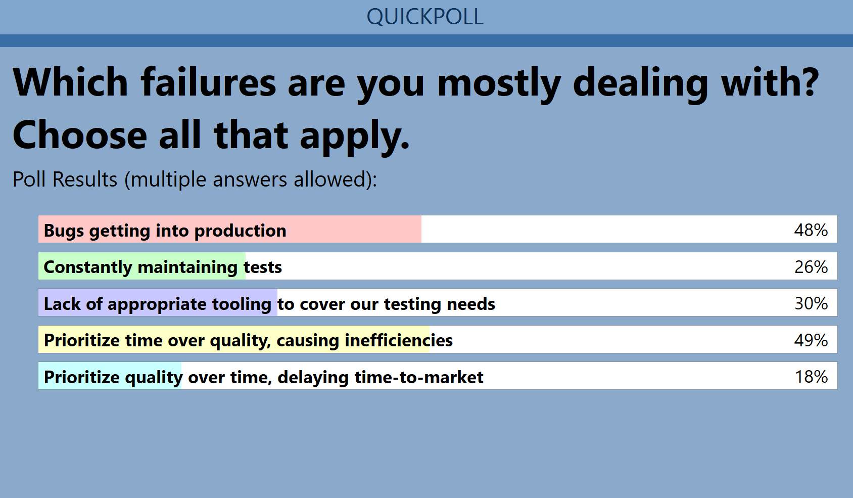 Test Studio Webinar Poll Question