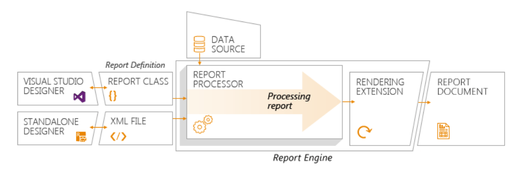 A flow chart shows Report definition: Visual Studio Designer two-way arrow with Report Class, and Standalone Designer two-way arrow with XML File. Report definition and Data Source feed into the Report Engine. The Report Engine is comprised of Report Processor flowing to Rendering Extension. Finally, there is a report document.