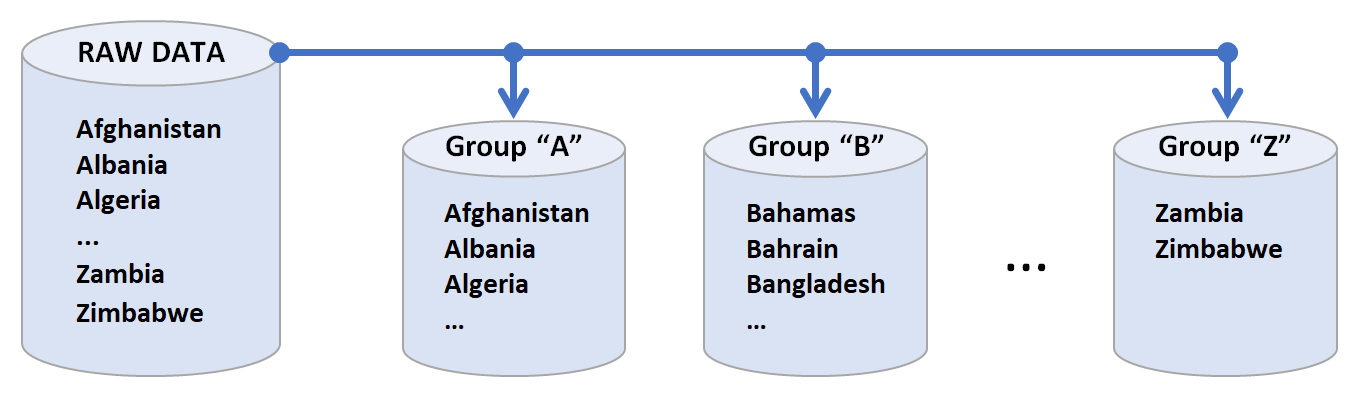 """Raw data contains Afghanistan ... Zimbabwe. Subsets include Group """"A"""" listing A-name countries, """"Group """"B"""" showing B-name countries ... Group """"Z"""" showing Z-name countries."""