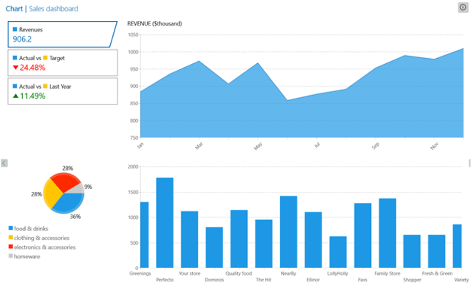 A sales chart dashboard with line, bar, and pie charts.