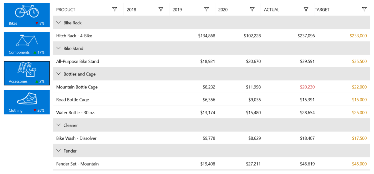 A data grid showing categories and products including bike rack, bottles and cage, etc. Revenue by year for each product, as well as some visualizations on the left showing at a glance when Bikes Clothing, etc. are up or down and the percentage.