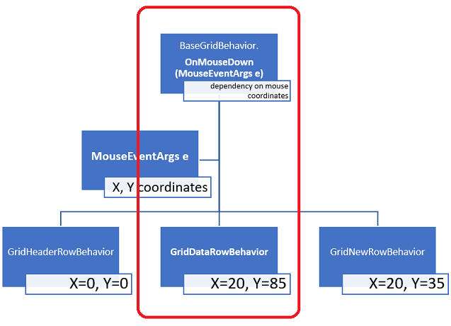 A red rectangle encircles part of a diagram: the 'BaseGridBehavior: OnMouseDown (MouseEventArgs e) – dependency on mouse coordinates' with a line down to GridDataRowBehavior.