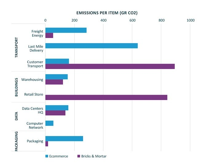 Data from Generation Investment Management shows the difference in carbon emissions between ecommerce and bricks & mortar shopping. They're compared against factors like transport, buildings, data and packaging.