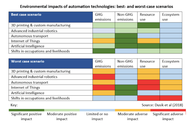 IISD analyzes the potential impact of automation technologies, like artificial intelligence and the Internet of Things, on the environment. The best-case scenarios show them having a moderate to significant positive impact while the worst-case shows them having no impact to a moderate adverse impact.