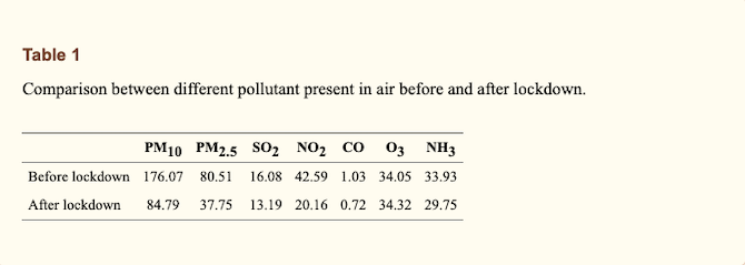 A study published in the NCBI in 2020 shows how the amount of pollutants in the air decreased after lockdown. It measures the difference before lockdown and after lockdown: 176.07 vs 84.79 PM10, 80.51 vs 37.75 PM2.5, 16.08 vs 13.19 SO2, 42.59 vs 20.16 NO2, 1.03 vs 0.72 CO, 34.05 vs 34.32 O3, 33.93 vs 29.75 NH3.