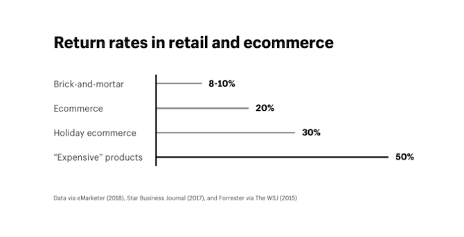 Shopify has aggregated data from eMarketer, Star Business Journal and Forrester to show the differences in return rates in retail and ecommerce. 8-10% of brick-and-mortar, 20% of ecommerce, 30% of holiday ecommerce and 50% of expensive products are returned.