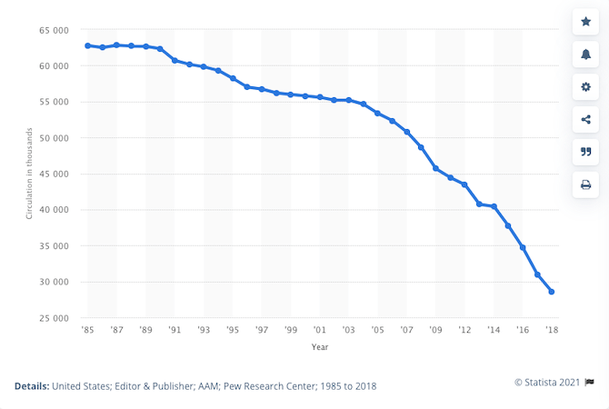 A Statista chart depicts the drop in paid circulation of daily newspapers in the United States. In 1985, circulation was around 63 million. In 2018, it's dropped below 30 million.