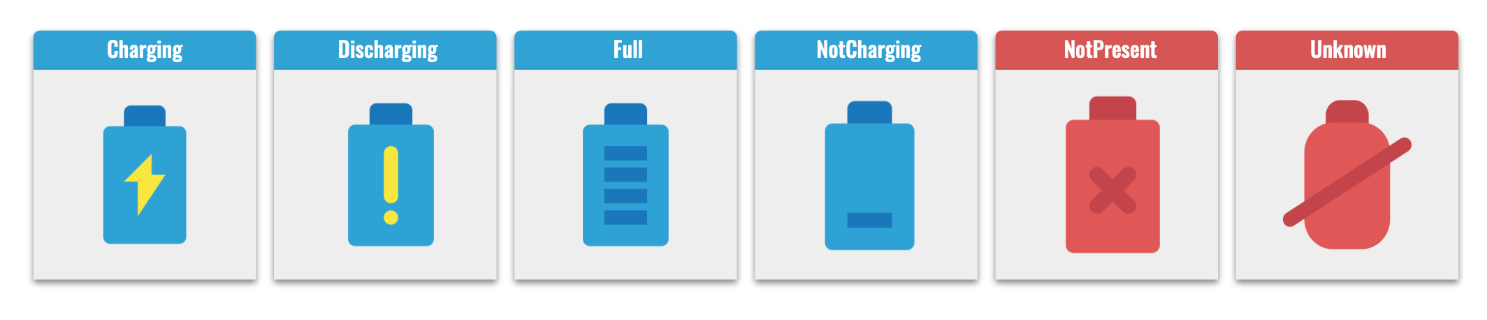 Six state names and corresponding battery shaped icon: Charging with a lightning bolt icon, discharging with an exclamation point, full with four bars filling the battery, NotCharging with one bar, NotPresent with an X and the battery is red (whereas the previous four were blue), and Unknown with a blobular red battery shape with a line through it.