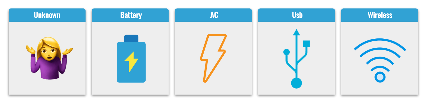 Five labels with an icon: Unknown has a shrug emoji, Battery has a blue battery with a yellow lightning bolt, AC has an orange outline of a lightning bolt, Usb has the USB icon, and Wireless has the standard wireless icon.