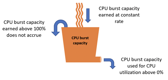 Viewing instance burst capacity in Amazon Lightsail. A bucket labeled 'CPU burst capacity' has a drain at the bottom labeled 'CPU burst capacity used for CPU utilization above 0%'. Flowing into the bucket is 'CPU burst capacity earned at constant rate'. And an overflow arrow is labeled 'CPU burst capacity earned above 100% does not accrue'.
