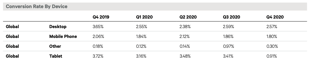 KIBO compares the conversion rates by device globally. The latest data from Q4 2020 shows that desktop converts at a rate of 2.57%, mobile at 1.80%, tablet a 0.91%, and other devices at 0.30%.