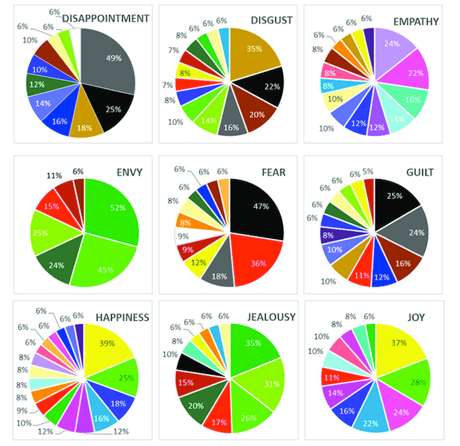 A survey published to ResearchGate shows the emotion-color pairings from English-speaking respondents. In this sample, we see the vast array of color selections for emotions: disappointment, disgust, empathy, envy, fear, guilt, happiness, jealousy, and joy.