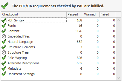 The PDF/UA requirements checked by PAC are fulfullied. Checkpoints include PDF syntax, fonts, content, embedded files, natural language, structural elements, structure tree, role mapping, alternate descriptions, metadata, document settings.