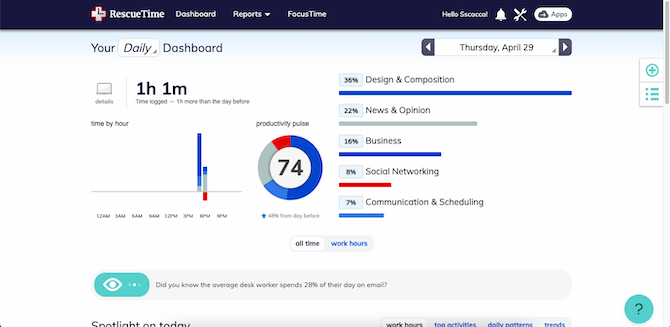 The RescueTime time-tracking app dashboard provides a summary on daily activity on a user's device. This example shows that on Thursday, April 29, the user spent 1h 1m online, had a productivity pulse of 74, and split their time between the following: 36% design & composition, 22% news & opinion, 16% business, 8% social networking, and 7% communication & scheduling.