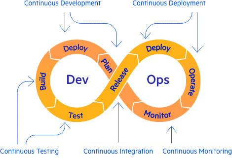 Continuous integration: An infinity symbol for DevOps, and stages of development are on this mobius strip. Continuous development, continuous testing, continuous integration, continuous monitoring, continuous deployment are shown over the phases as well.
